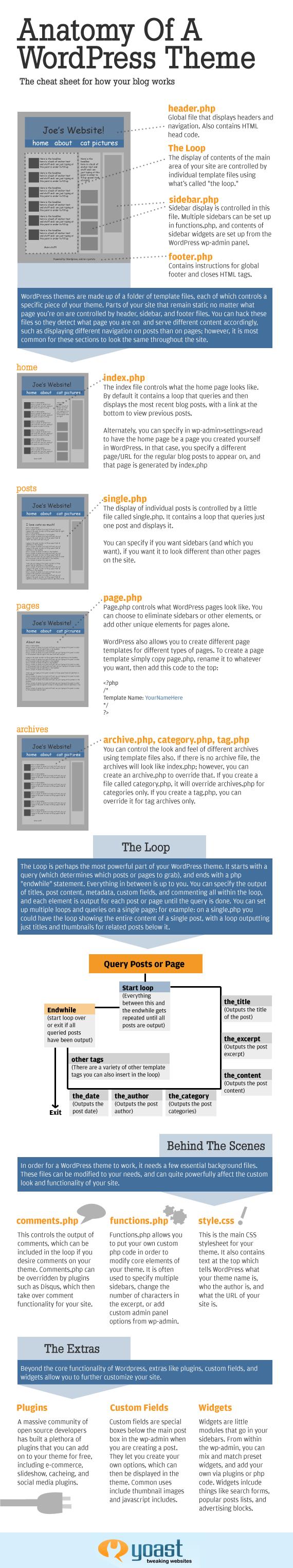 WordPress 101